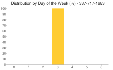 Distribution By Day 337-717-1683